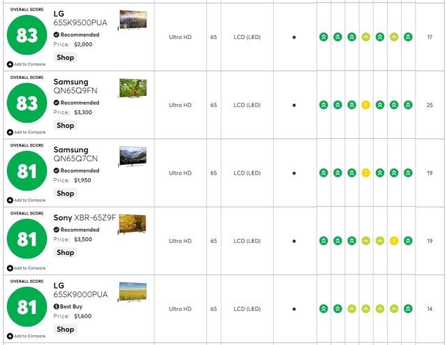 TV NanoCell của LG được đánh giá tốt nhất trong phân khúc TV LED cao cấp - 3