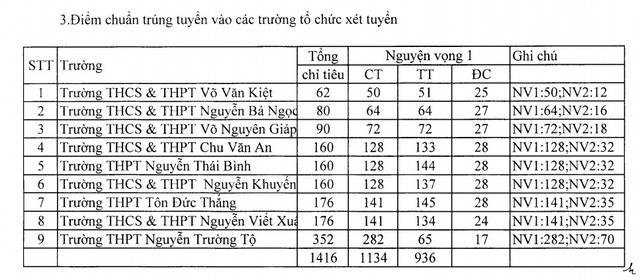 Phú Yên công bố điểm chuẩn lớp 10 năm học 2019-2020 - 4
