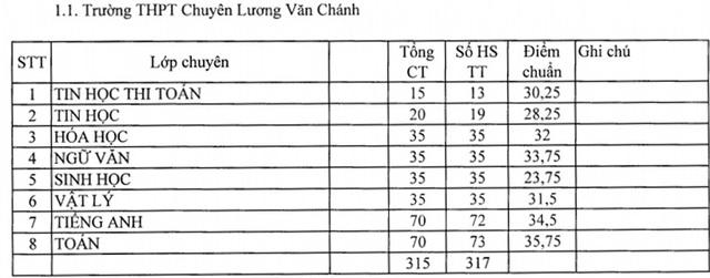 Phú Yên công bố điểm chuẩn lớp 10 năm học 2019-2020 - 1