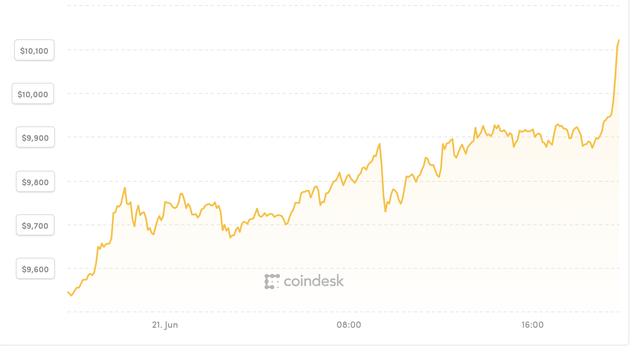 Bitcoin vượt ngưỡng 10.000 USD lần đầu tiên kể từ 2018 - 2