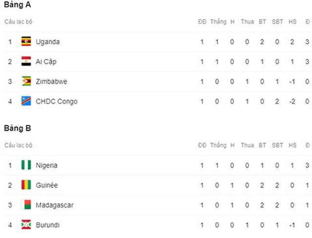 Nigeria 1-0 Burundi: Khởi đầu khó khăn của Đại bàng xanh - 4