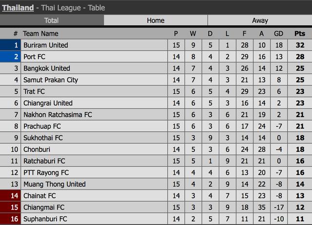 Văn Lâm chơi chắc chắn, Muangthong thắng đậm đối thủ mạnh Trat FC - 2