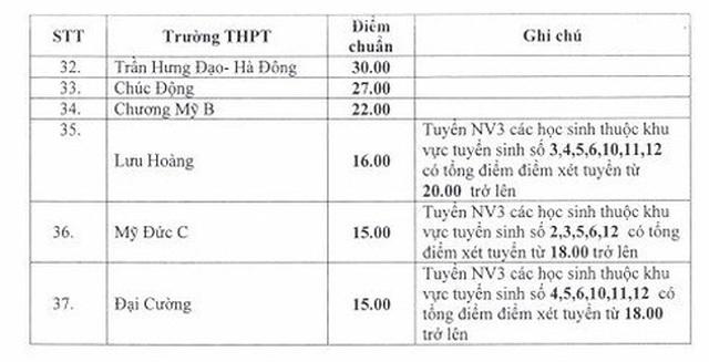 Điểm chuẩn lớp 10 Hà Nội: Có trường hạ sốc đến 10 điểm - 2