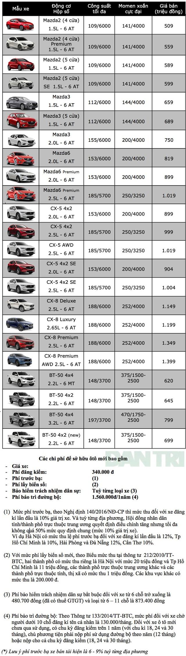 Bảng giá Mazda tại Việt Nam cập nhật tháng 6/2019 - 1