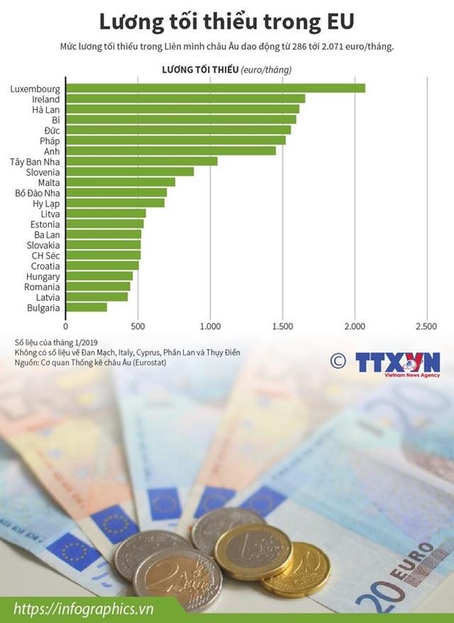 Lương tối thiểu trong Liên minh châu Âu - 1