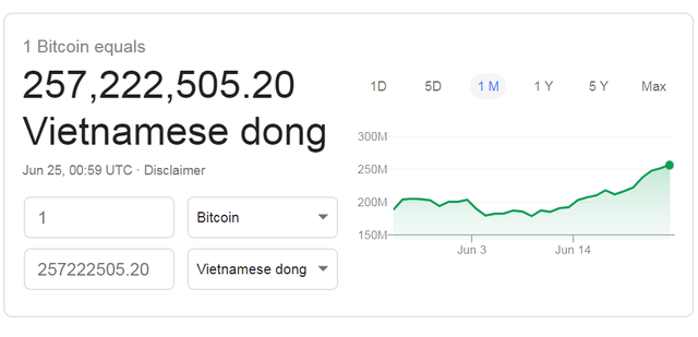Bitcoin lần thứ hai vượt qua mốc 11.000 USD: Chưa có dấu hiệu dừng lại - 2
