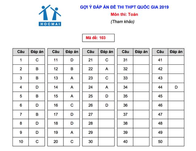 Gợi ý giải đề thi môn Toán THPT quốc gia 2019 - 5