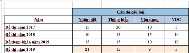 Đề thi và gợi ý đáp án môn tiếng Anh kỳ thi THPT quốc gia 2019 - 7
