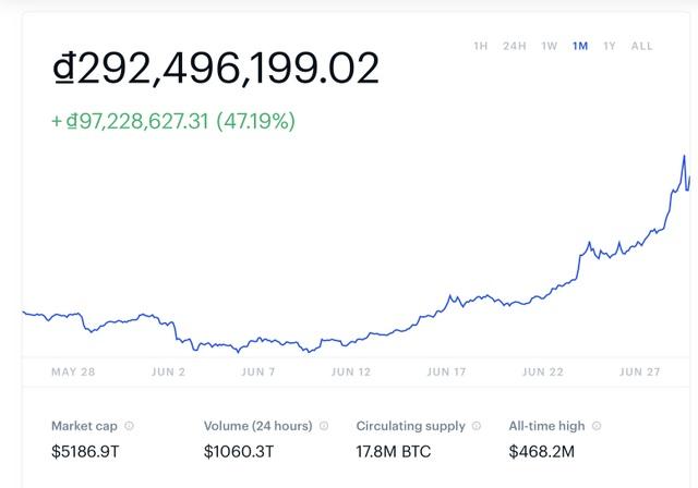 Tăng 2.000 USD chỉ sau một ngày, Bitcoin tiệm cận mốc 14.000 USD - 2
