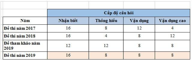 Đề thi và gợi ý đáp án môn Giáo dục công dân THPT quốc gia 2019 - 6