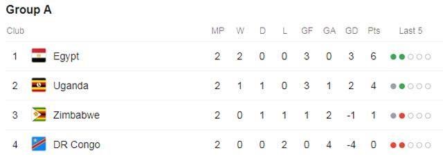 CAN 2019: Salah tỏa sáng, Ai Cập dễ dàng vượt qua vòng bảng - 5