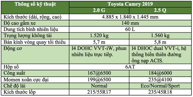Toyota Camry 2019 – Lột xác hoàn toàn - 9