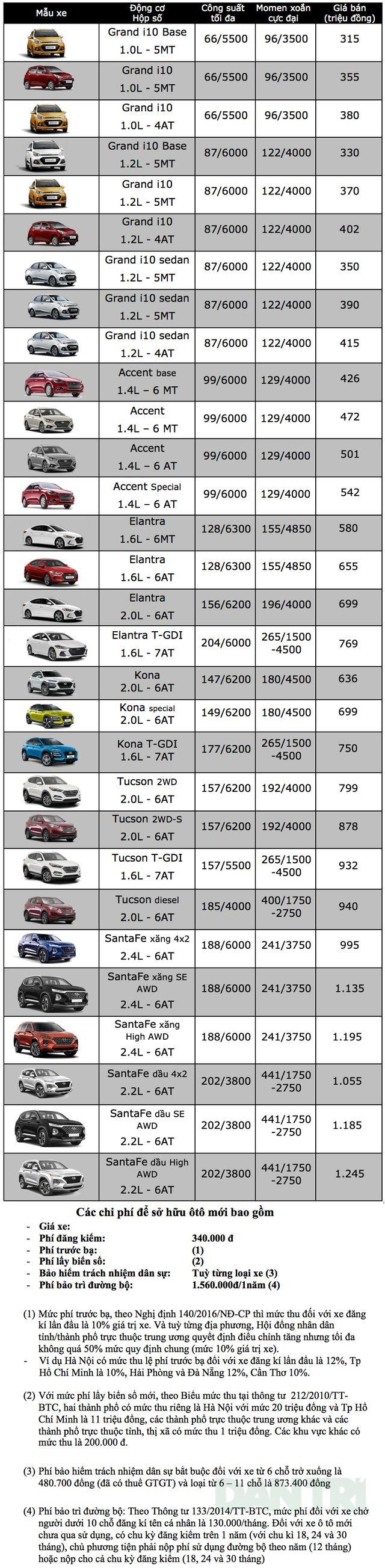 Bảng giá Hyundai tại Việt Nam cập nhật tháng 7/2019 - 1