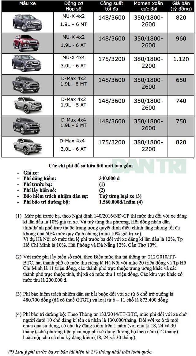 Bảng giá Isuzu tại Việt Nam cập nhật tháng 7/2019 - 1