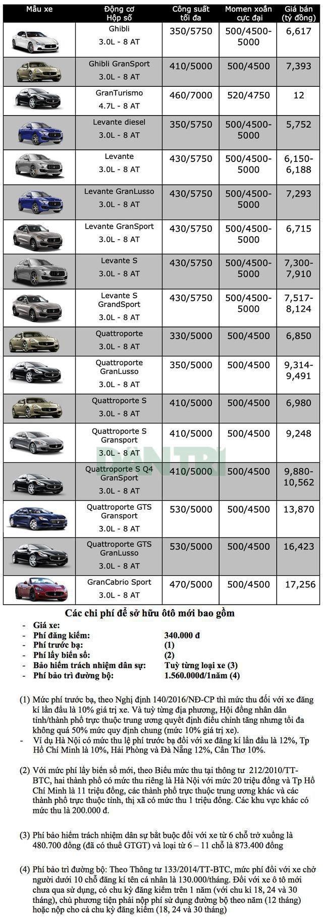Bảng giá Maserati tại Việt Nam cập nhật tháng 7/2019 - 1