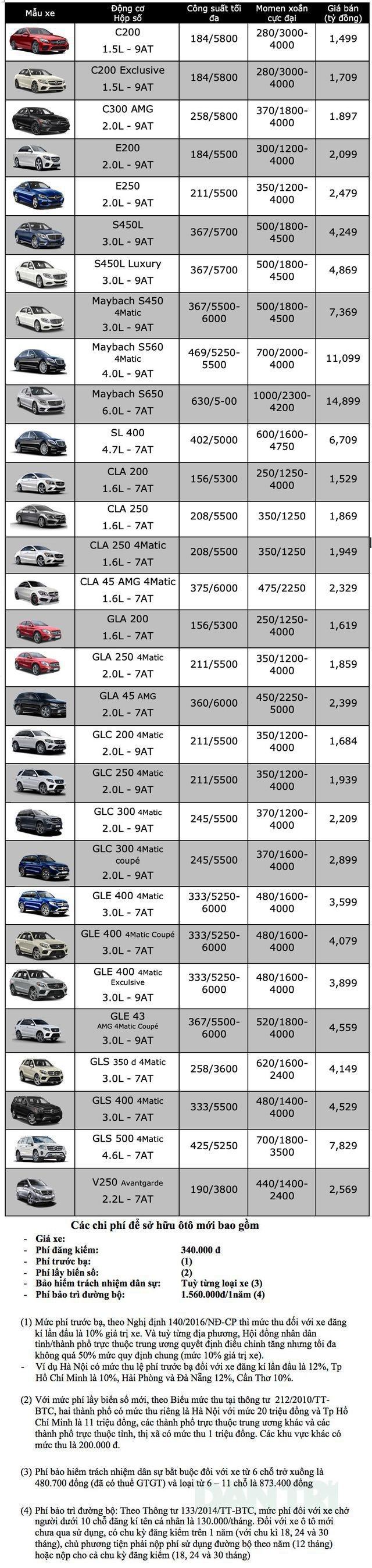 Bảng giá Mercedes-Benz tại Việt Nam cập nhật tháng 7/2019 - 1
