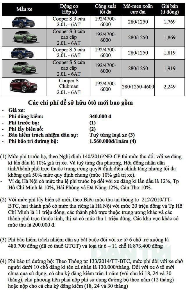 Bảng giá MINI tại Việt Nam cập nhật tháng 7/2019 - 1