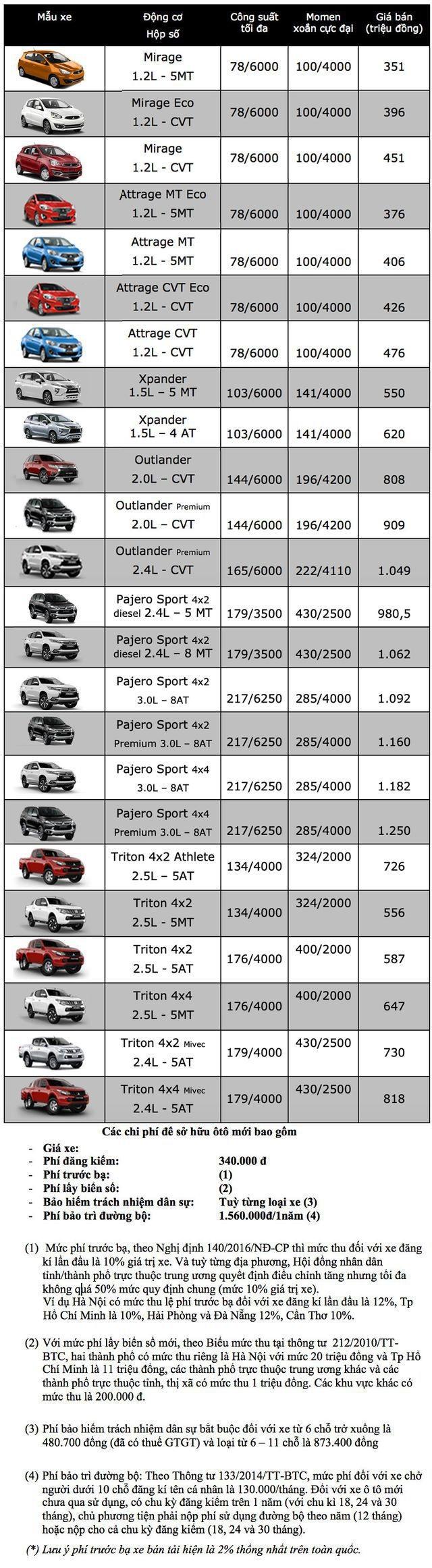 Bảng giá Mitsubishi tại Việt Nam cập nhật tháng 7/2019 - 1