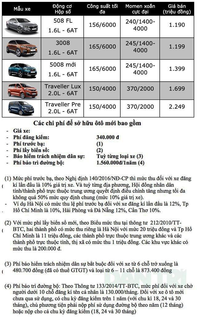 Bảng giá Peugeot tại Việt Nam cập nhật tháng 7/2019 - 1