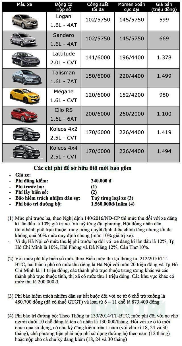 Bảng giá Renault tại Việt Nam cập nhật tháng 7/2019 - 1