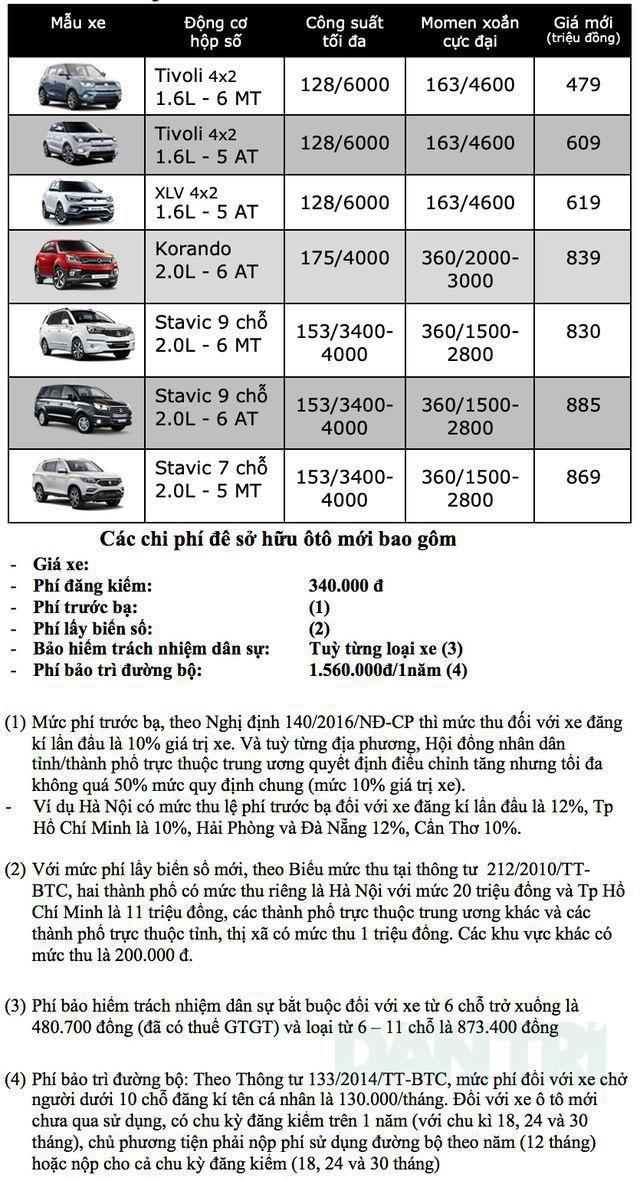 Bảng giá Ssangyong tại Việt Nam cập nhật tháng 7/2019 - 1