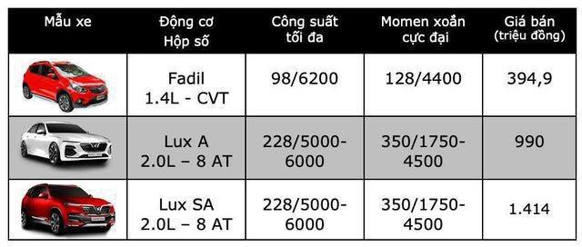 Bảng giá VinFast tại Việt Nam cập nhật tháng 7/2019 - 1