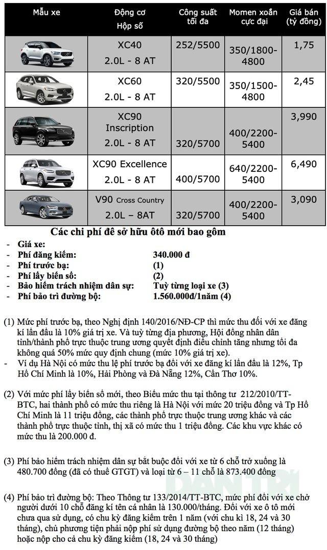 Bảng giá Volvo tại Việt Nam cập nhật tháng 7/2019 - 1