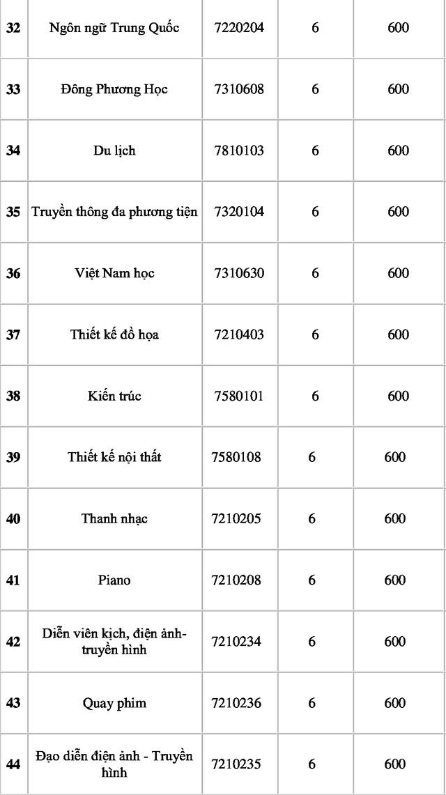 Trường ĐH Nguyễn Tất Thành lấy điểm chuẩn cao nhất là 25,5 điểm - 4