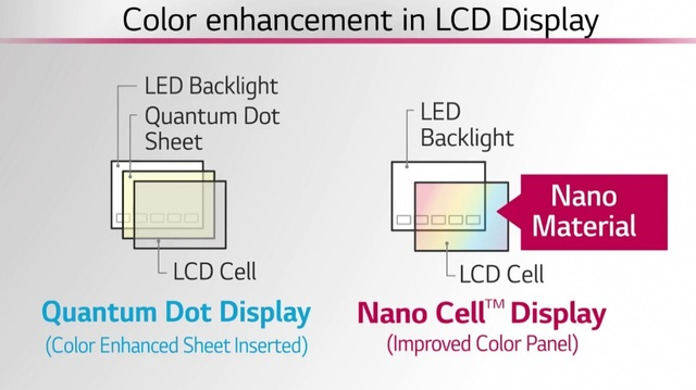 TV NanoCell là lựa chọn tốt nhất nếu không đủ tiền mua OLED - 3