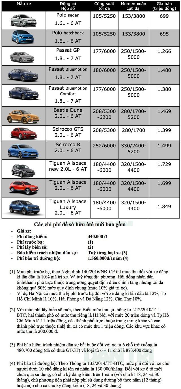 Bảng giá Volkswagen tại Việt Nam cập nhật tháng 7/2019 - 1