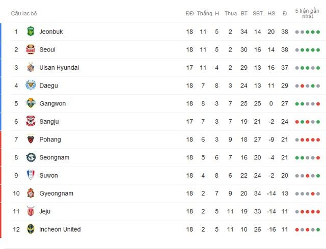 Incheon United thi đấu thế nào sau khi Công Phượng ra đi? - 1
