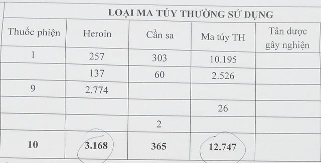 Đồng bằng sông Cửu Long: Người nghiện ma túy chủ yếu là thanh niên (P1) - 2