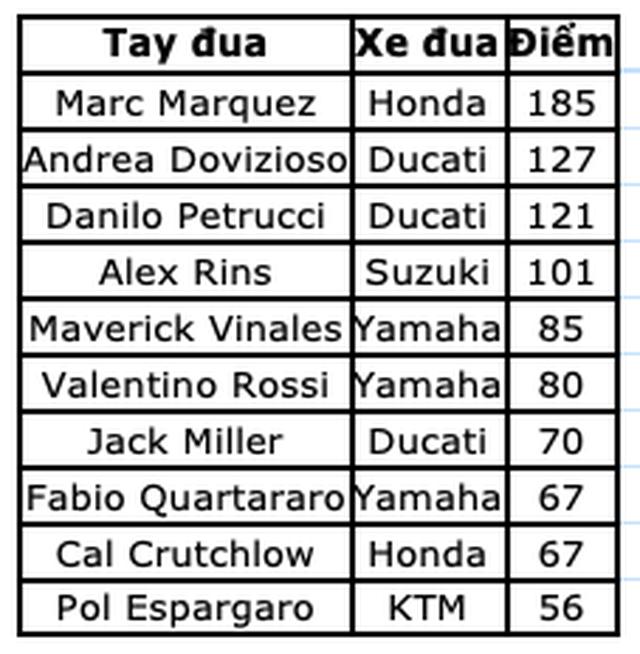 Chặng 9 MotoGP 2019: Marquez có chiến thắng thứ 10 tại Sachsenring - 16