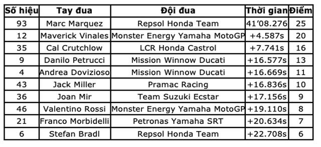 Chặng 9 MotoGP 2019: Marquez có chiến thắng thứ 10 tại Sachsenring - 15