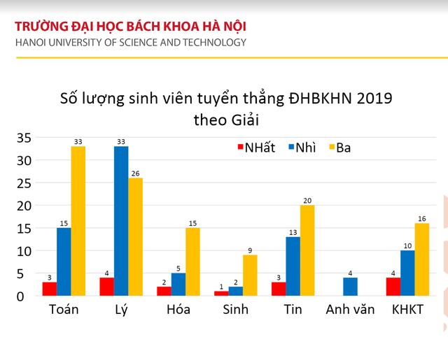 245 thí sinh đầu tiên trúng tuyển vào trường ĐH Bách khoa Hà Nội năm 2019 - 2