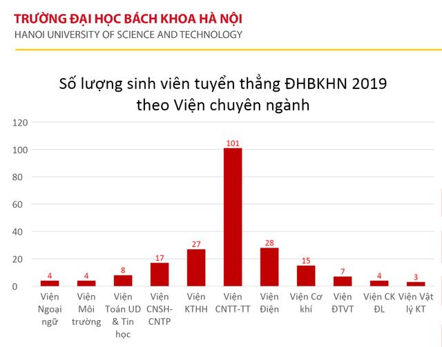 245 thí sinh đầu tiên trúng tuyển vào trường ĐH Bách khoa Hà Nội năm 2019 - 4