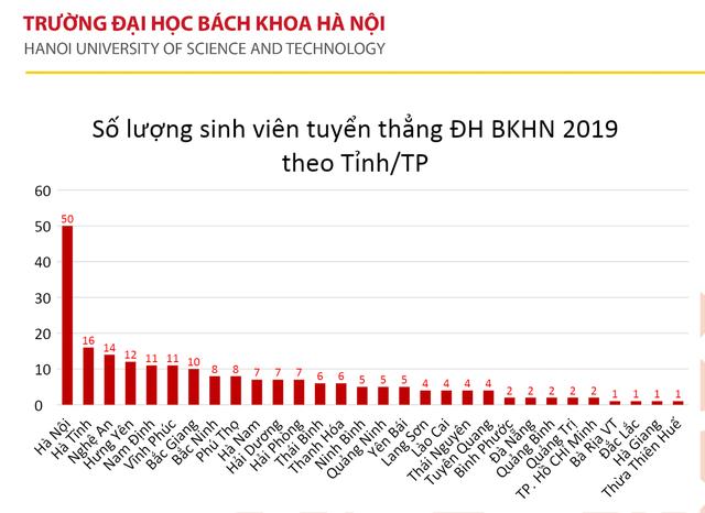 245 thí sinh đầu tiên trúng tuyển vào trường ĐH Bách khoa Hà Nội năm 2019 - 3