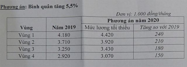 Nóng: Chính thức chốt đề xuất mức tăng lương tối thiểu vùng năm 2020! - 6