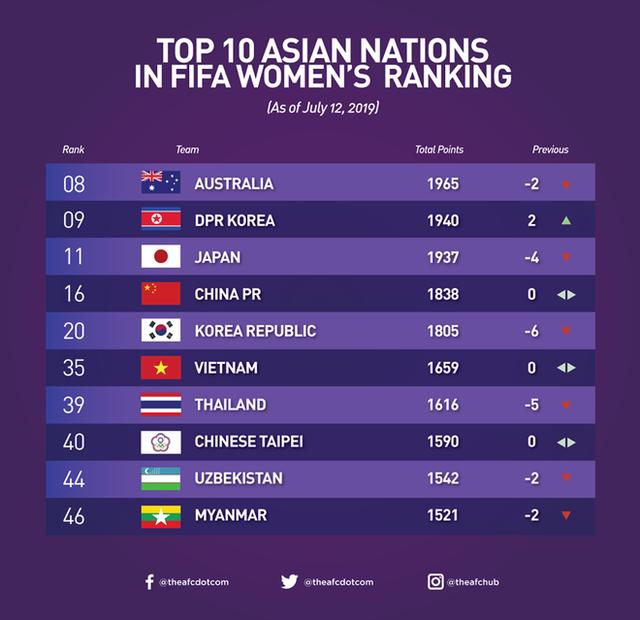 Thảm bại tại World Cup, nữ Thái Lan bị đẩy xuống dưới đội nữ Việt Nam - 2
