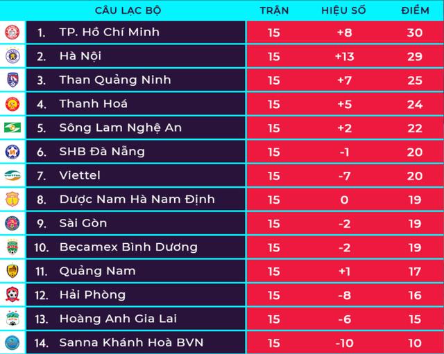 Vòng 16 V-League 2019: HA Gia Lai gặp thử thách trước CLB Hà Nội - 2