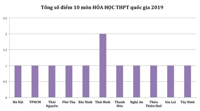 Điểm cao nhất từng môn THPT quốc gia 2019: Hà Giang vắng bóng hoàn toàn - 6