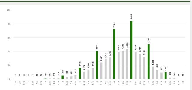 Điểm thi THPT Quốc gia 2019: TP.HCM có một thí sinh đạt 10 điểm môn Sử - 2