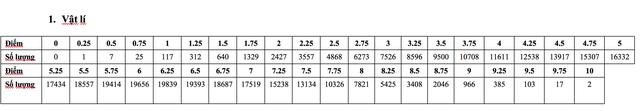 Phân tích phổ điểm các môn thi, bài thi THPT quốc gia 2019 - 1