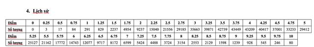 Phân tích phổ điểm các môn thi, bài thi THPT quốc gia 2019 - 7