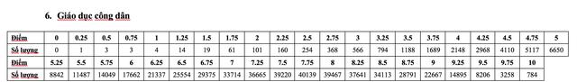 Phân tích phổ điểm các môn thi, bài thi THPT quốc gia 2019 - 11