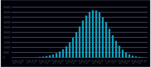 Phân tích phổ điểm các môn thi, bài thi THPT quốc gia 2019 - 10
