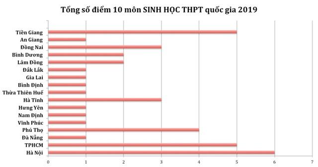 Điểm cao nhất từng môn THPT quốc gia 2019: Hà Giang vắng bóng hoàn toàn - 7