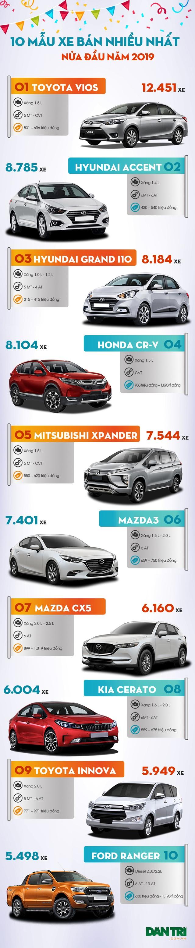 Thấy gì qua top 10 mẫu xe bán chạy nhất nửa đầu năm 2019? - 3