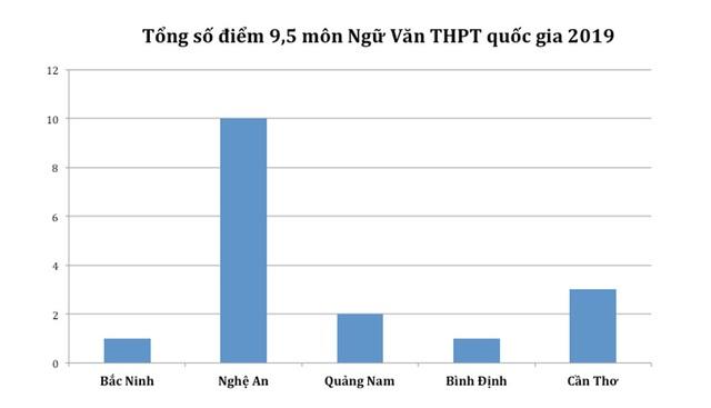 Điểm cao nhất từng môn THPT quốc gia 2019: Hà Giang vắng bóng hoàn toàn - 3