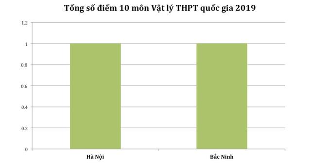Điểm cao nhất từng môn THPT quốc gia 2019: Hà Giang vắng bóng hoàn toàn - 5